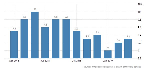 Inflation for March 2019 increases slightly from 9.2% to 9.3%