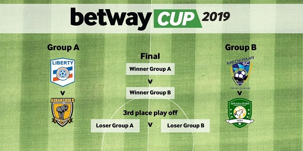 Betway Cup Draw: AshGold take on Liberty as Aduana play Medeama